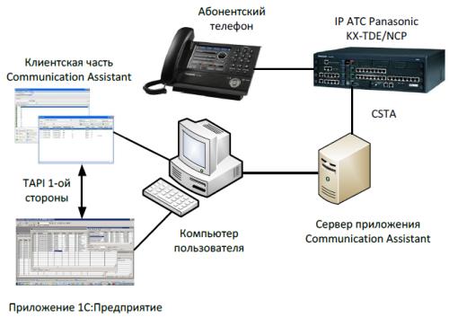 Внешняя компонента 1С и IP-АТС Panasonic