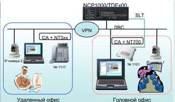 Реализация видеосвязи в мини-АТС Panasonic KX-TDE/KX-NCP