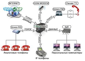 схема соединений IP АТС NeoPBX