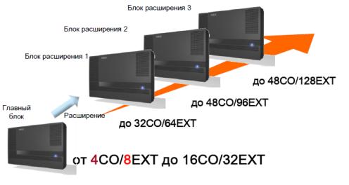 Блочно-модульная архитектура