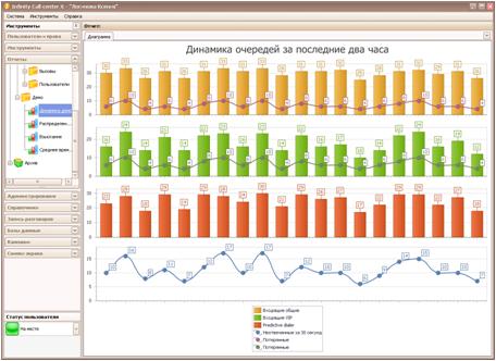 Система в базовой поставке содержит десятки готовых отчетов по любым параметрам
