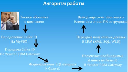Yeastar CRM Gateway Алгоритм работы с 1С