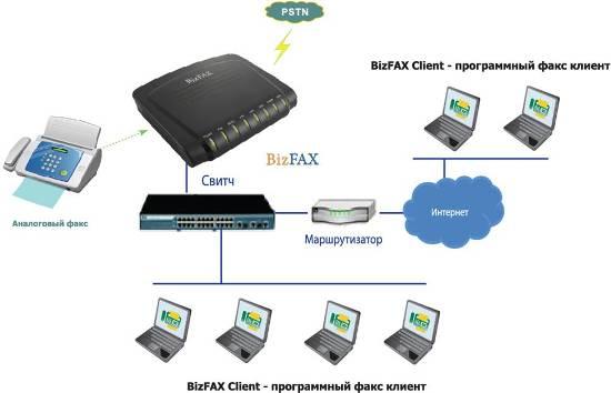 Схема подключения факс-сервера BizFax